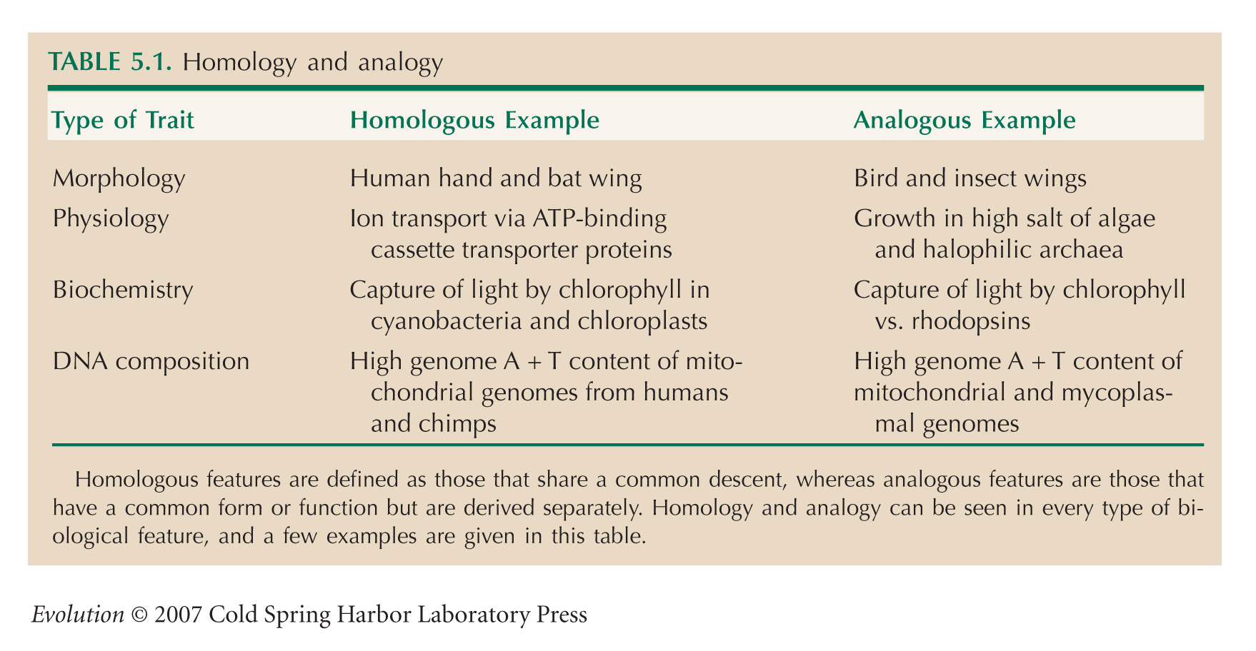 Evolution Tables Chapter 5